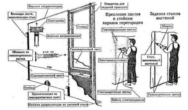 схема монтажа гипсокартонных перегородок