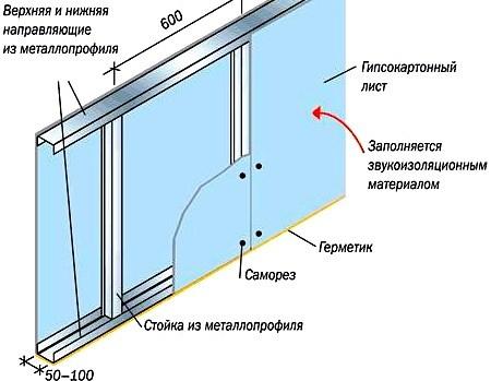 Стены из гипсокартона своими руками пошаговая инструкция с фото