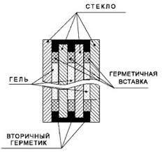 Схематичное изображение перегородки