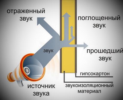 межкомнатные перегородки с шумоизоляцией